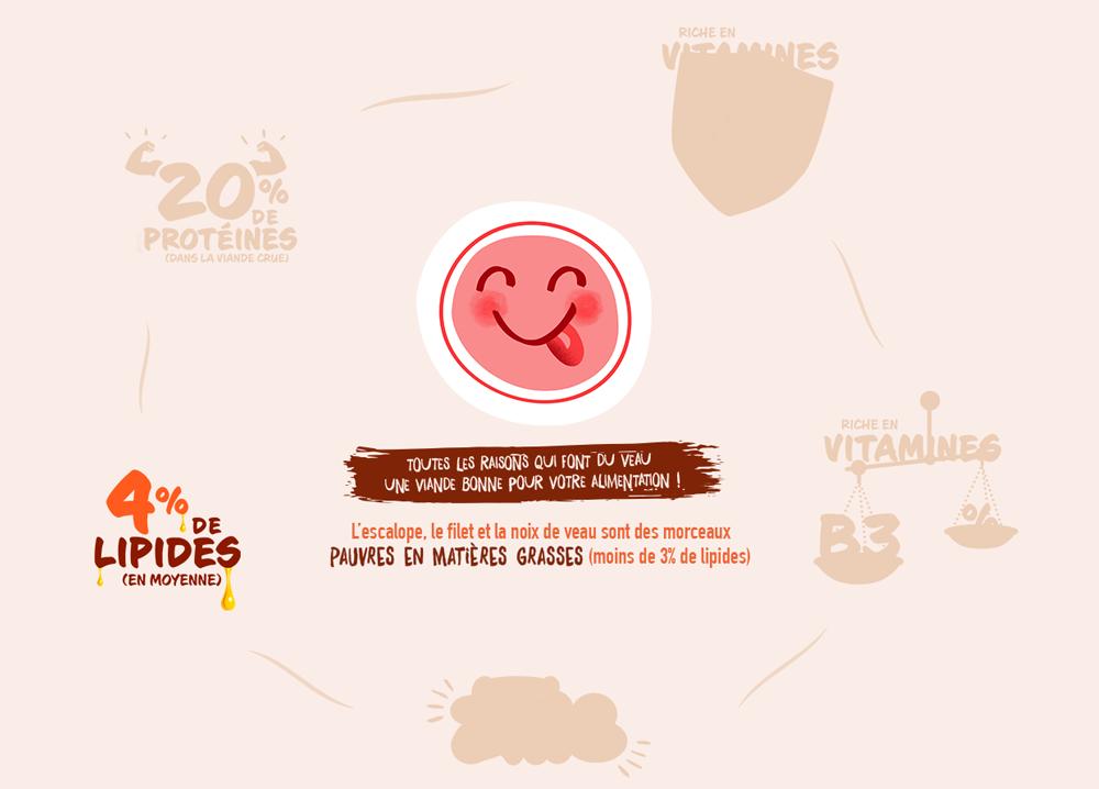 L'escalope, le filet et la noix de veau sont des morceaux PAUVRE EN MATIÈRE GRASSE (moins de 3% de lipides)