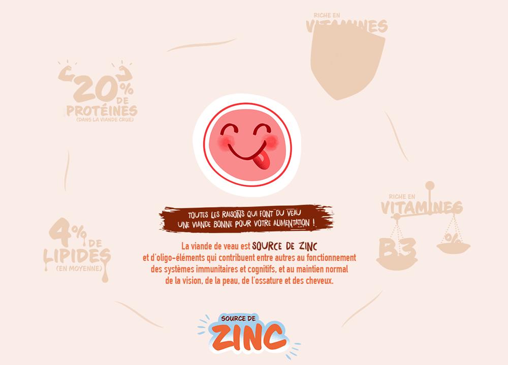 La viande de veau est SOURCE DE ZINC et d'oligo-éléments qui contribuent entre autres au fonctionnement des systèmes immunitaires et cognitifs, et au maintien normal de la vision, de la peau, de l'ossature et des cheveux.