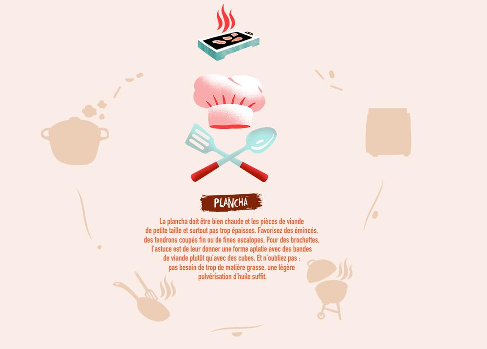 La plancha doit être bien chaude et les pièces de viande  de petite taille et surtout pas trop épaisses. Favorisez des émincés,  des tendrons coupés fin ou de fines escalopes. Pour des brochettes, l'astuce est de leur donner une forme aplatie avec des bandes de viande plutôt qu'avec des cubes. Et n'oubliez pas : pas besoin de trop de matière grasse, une légère  pulvérisation d'huile suffit.