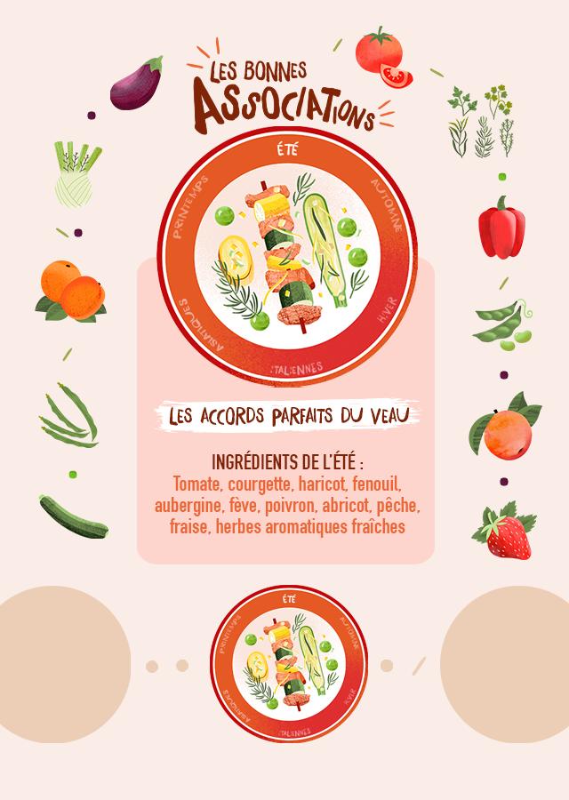 INGRÉDIENTS DE L'ÉTÉ : Tomate, courgette, haricot, fenouil,              aubergine, fève, poivron, abricot, pêche, fraise, herbes aromatiques fraiches(coriandre, thym, estragon, persil, romarin)...